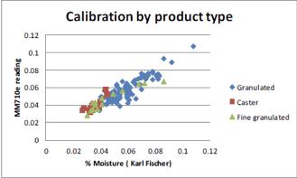 calibración por tipo de producto