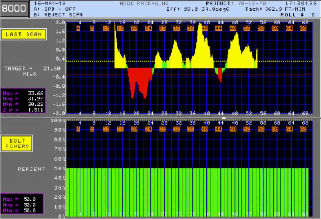 La variación del perfil antes del control en 32lb el producto es ± 1,5 lbs o ± 4.7%