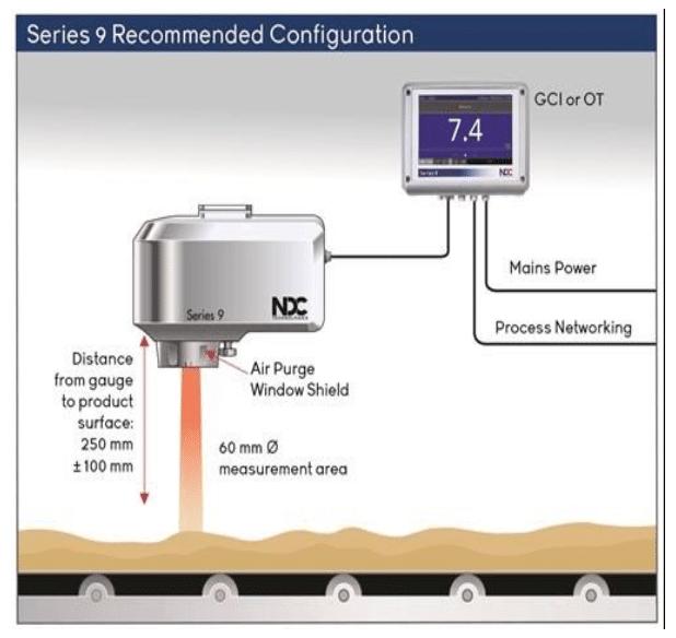Serie nueva de sensores de NDC Technologies