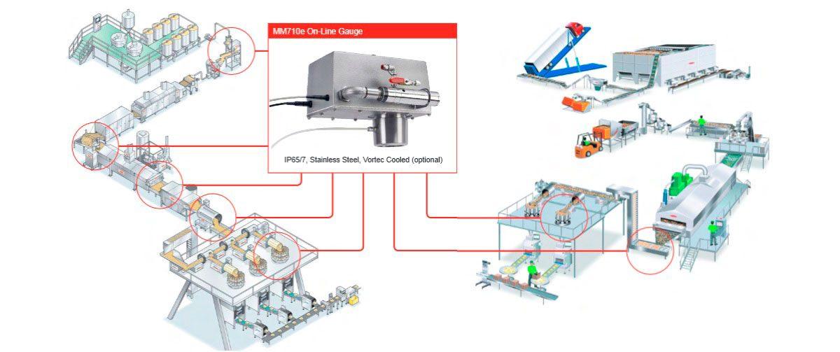 sensor para el control de la produccion de patatas fritas