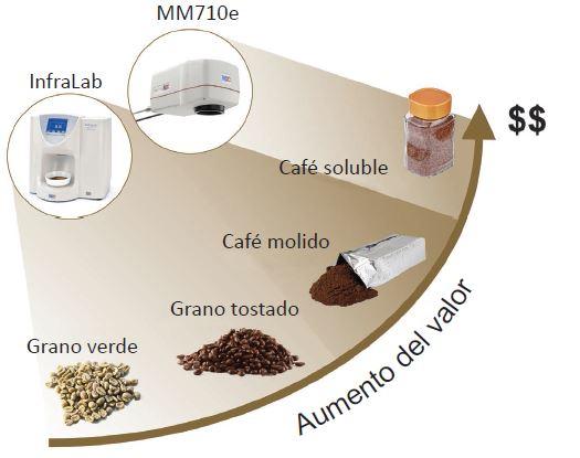 aplicaciones de nuestros sensores de humedad para café