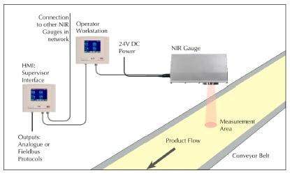 Conectividad y integración de las líneas de producción
