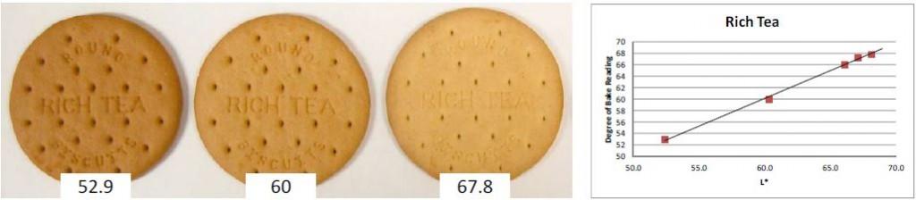 medida en línea del grado de tostado en galletas y bizcochos