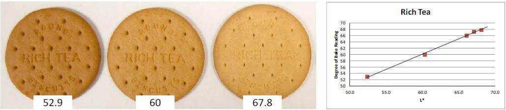 el grado de tostado en la fabricación de galletas y bizcochos