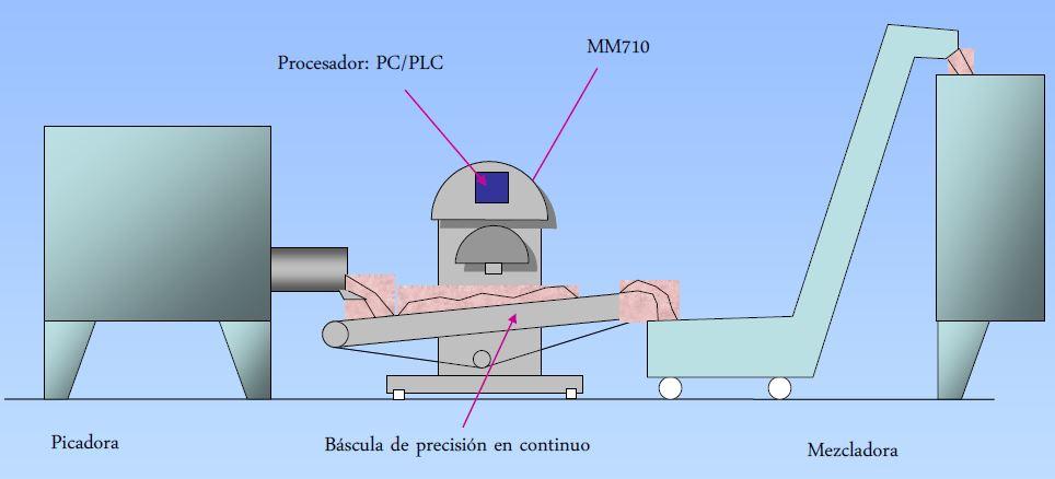 instalacion del sensor MM710e en linea para la industria carnica