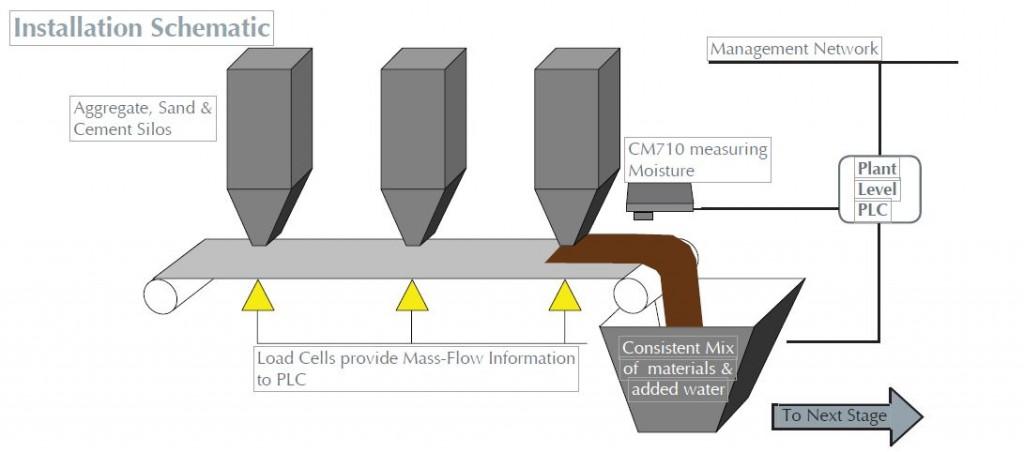 medición de humedad en hormigón