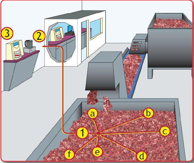 Analizador NIR infralab para industria carnica (sensores nir para la industria carnica)