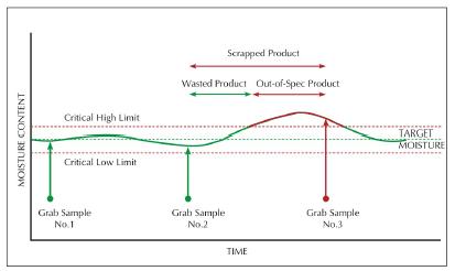 medir en tiempo real en procesos industriales