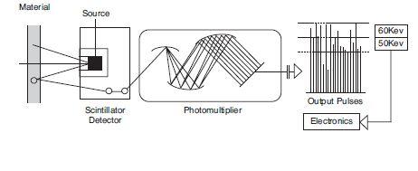 sensor-gama-ndc-backscatter-modelo-101